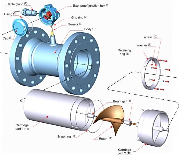 mnt sas custody transfer meter - helical turbine meter 1