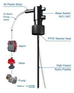 UFS plastic flow switches